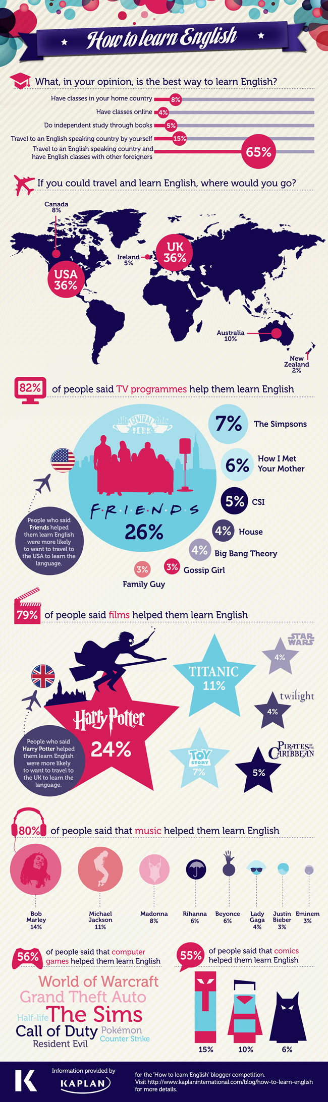 How to Learn English Infographic | Kaplan International English Blog