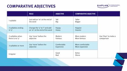 How to use comparative adjectives