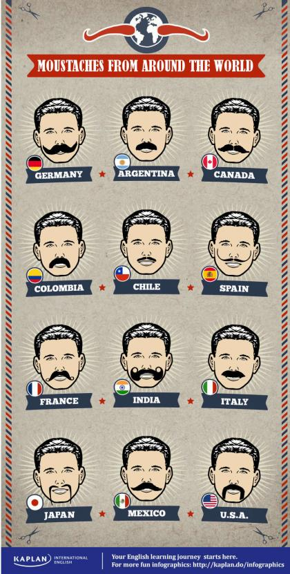 Kaplan Infographic Moustaches of the world