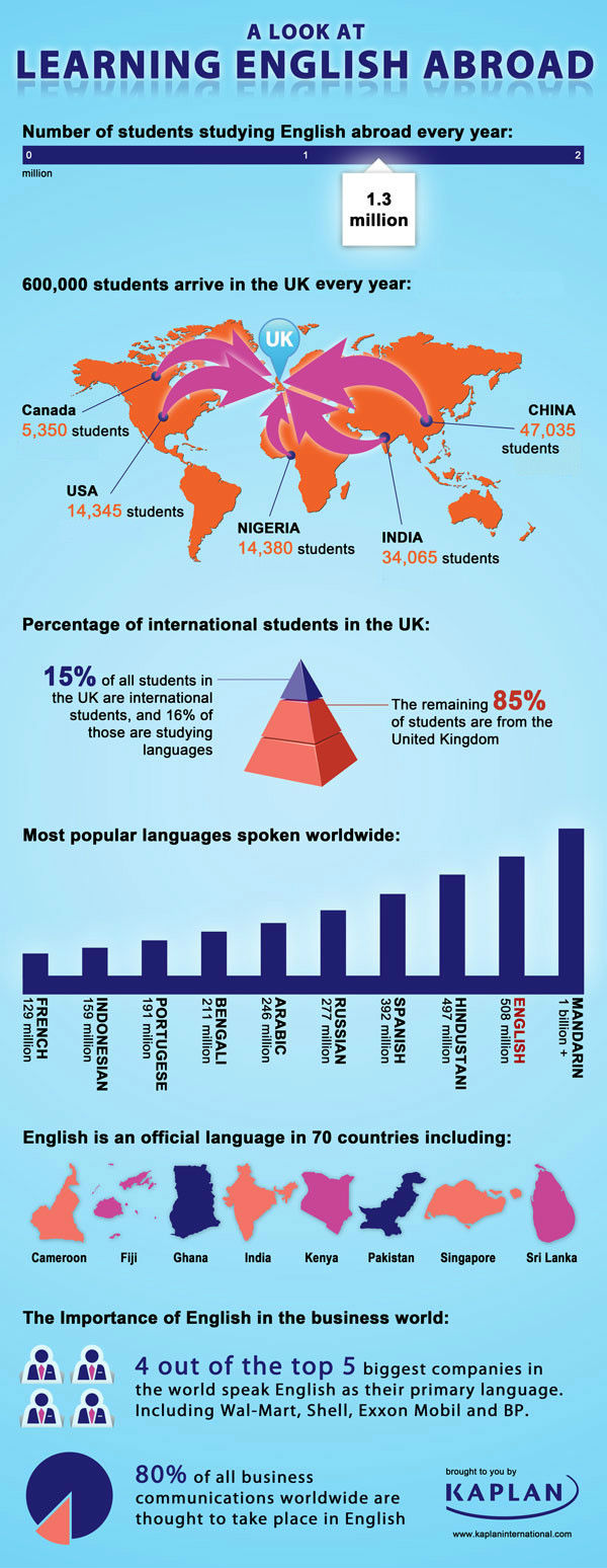 A Look at Learning English Abroad Infographic