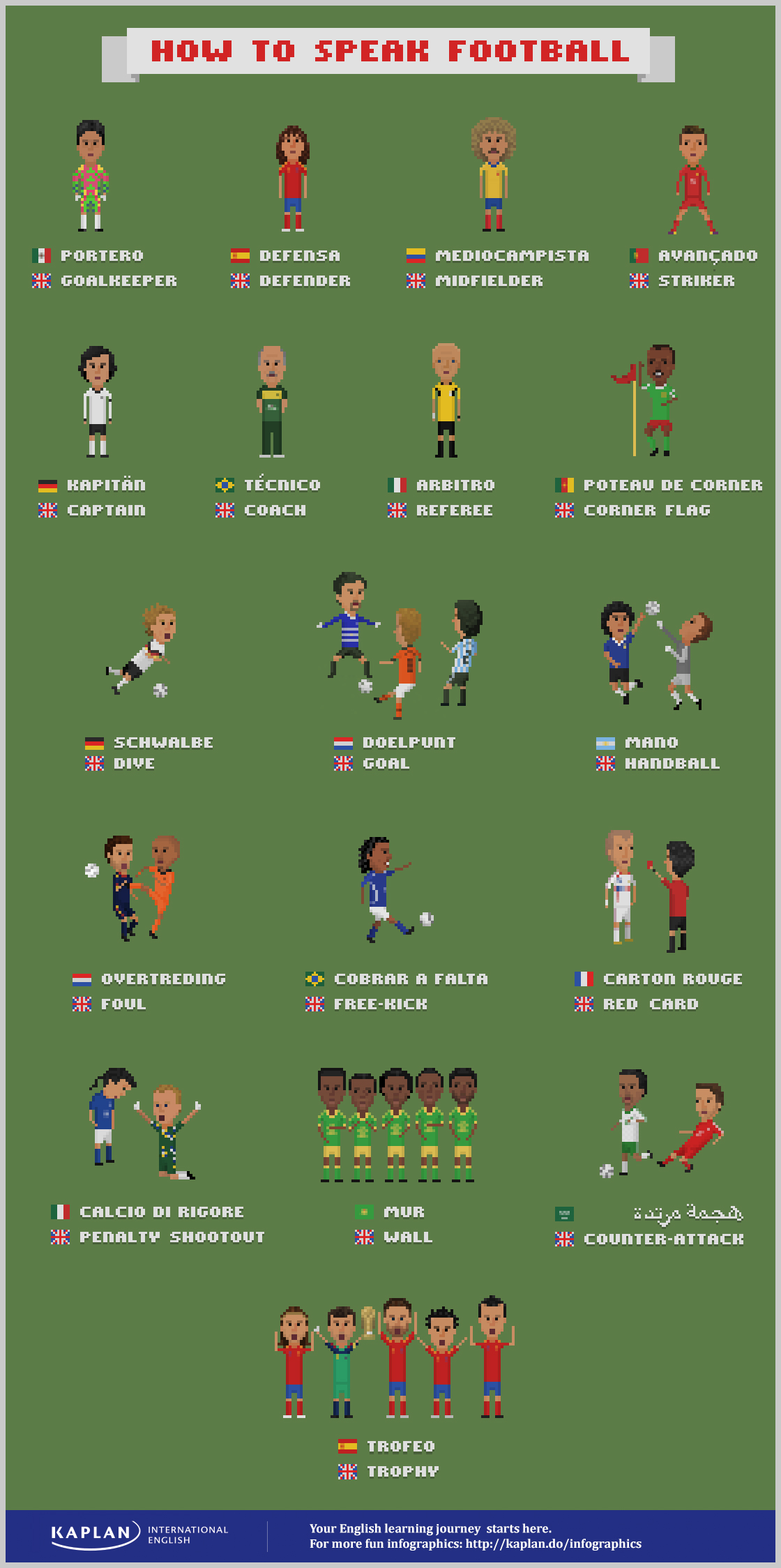 football vocabulary in different languages