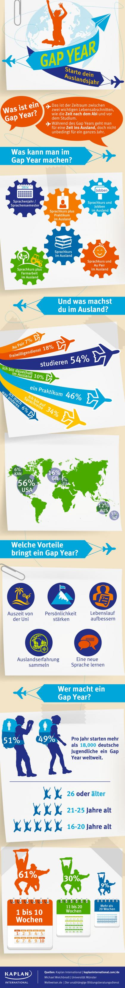 Gap Year Infografik
