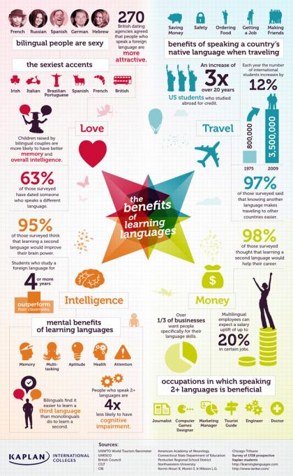 The Benefits of Learning Languages
