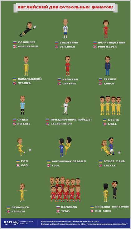 Термины в футболе на английском языке